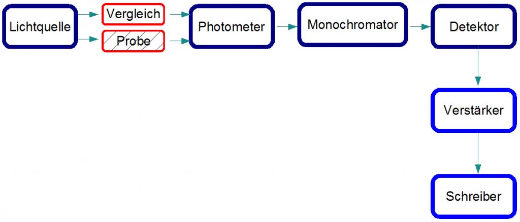 Aufnahme von IR- Spektren - Steffen\'s Wissensblog